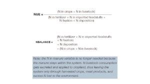 Nitrogen Indicators
